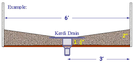Calculators for deflecto mud and tile ceramic tile for Drainage slope calculator