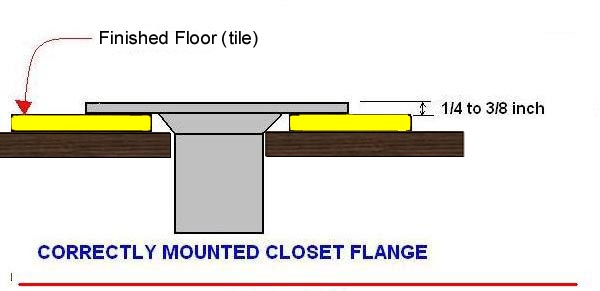 Toilet Flange Installation New Construction : Toilet rough in ceramic tile advice forums john bridge