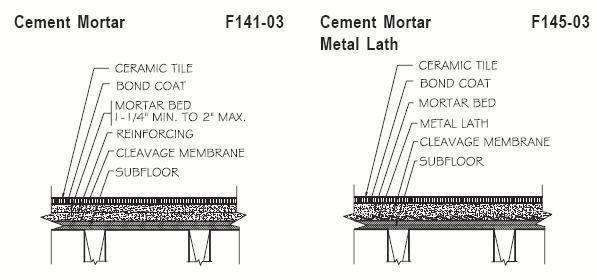 Mud floor thickness - Ceramic Tile Advice Forums - John Bridge ...