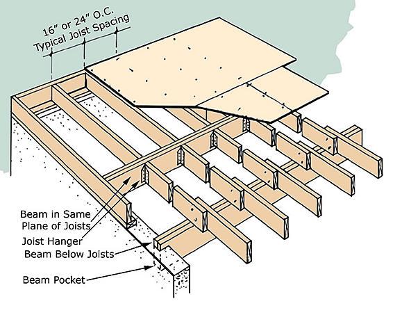 Bridge add floor beams drawing with cut list and formulas for Wood floor joist bridging