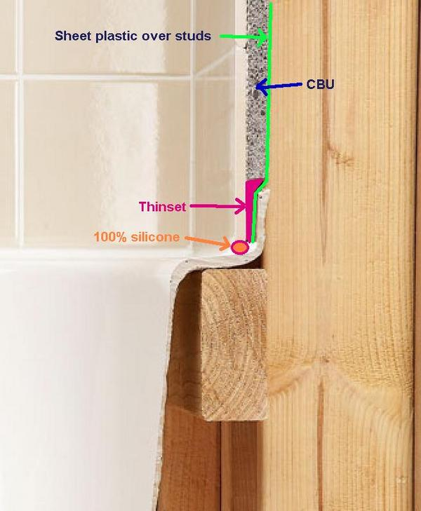 Installing Bathroom Tile Over Drywall : Cement board to tub plus window waterpoofing questions