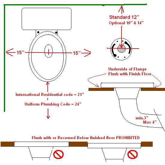 RequiredToilet Rough in Dimensions - Ceramic Tile Advice Forums ...