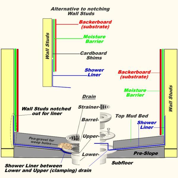 Building A Shower Curb On Concrete Floor