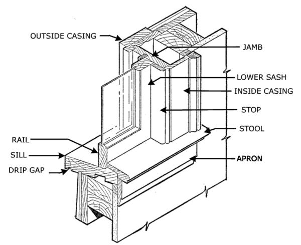 Window Sash Balance Repair further Home Window Parts Diagram also July Meeting Windows 101 At Chapman House in addition Vinyl Tilt Window Replacement Parts besides Following Series Of Drawings Have Been. on old double hung window diagram