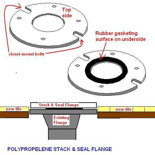 Low Profile Toilet Flange