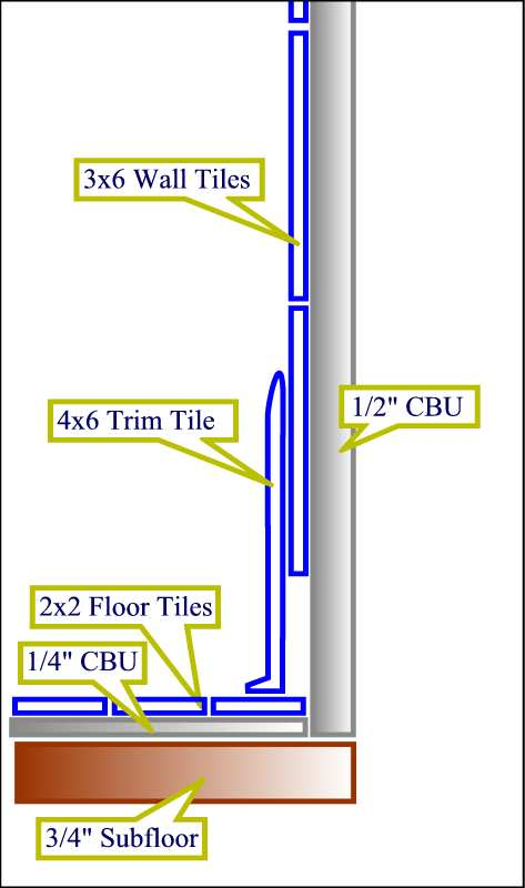 Wall Tile Baseboard Trim Tile Ceramic Tile Advice Forums John - 4x6 wall tile