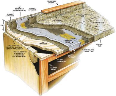 Countertop Underlayment : Granite Tile Countertop Underlayment - Ceramic Tile Advice Forums ...