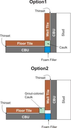 Floor/Wall Transition - Ceramic Tile Advice Forums - John Bridge ...