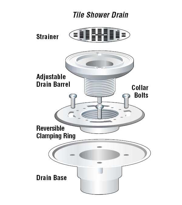 Shower Drain Connection Ceramic Tile Advice Forums