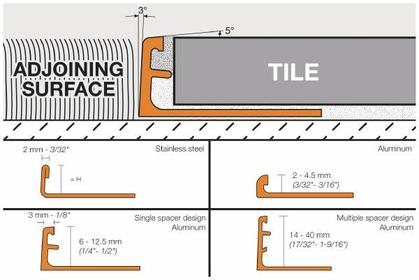 Calculating Total Thickness Ceramic Tile Advice Forums