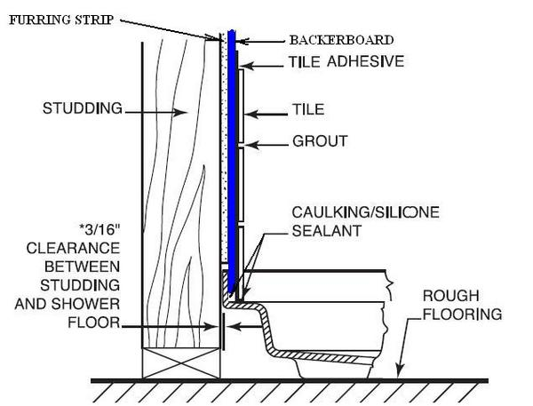 Swanstone Shower Base Installation Question Ceramic Tile