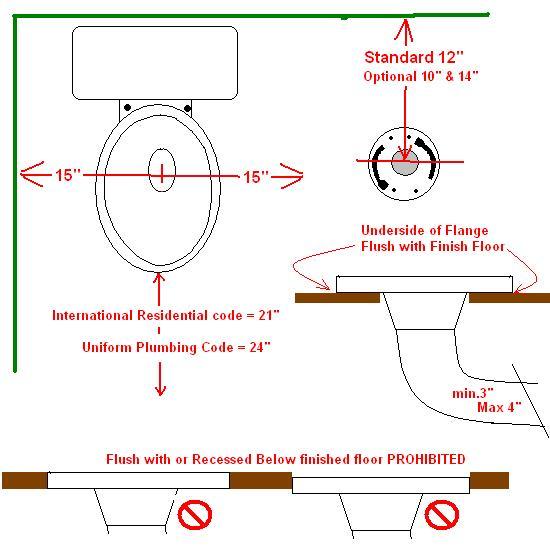Bathroom Plumbing Rough In Diagram: Richard Master Plumber