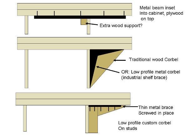 Granite Tile Overhang Support Ceramic Tile Advice
